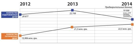 _3_Количество оздоровленных в Днепропетровской области детей уменьшилось а затраты на оздоровление выросли