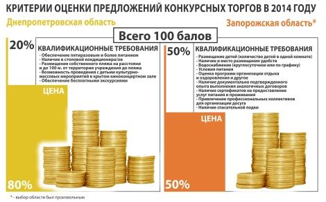 _4_В Днепропетровске выбирали не условия оздоровления детей а условия для фирм-посредников